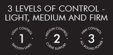 Control levels